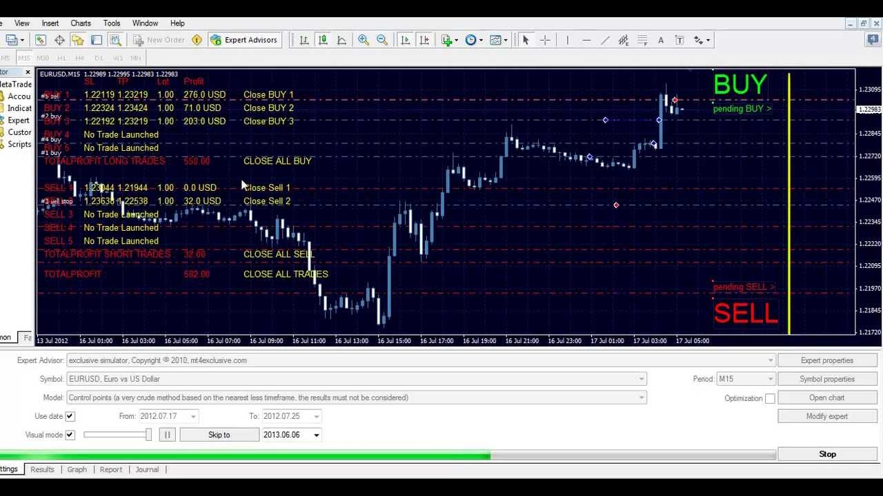 Metatrader trading strategies