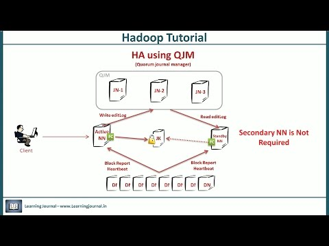 Hadoop Tutorial - High Availability, Fault Tolerance & Secondary Name Node