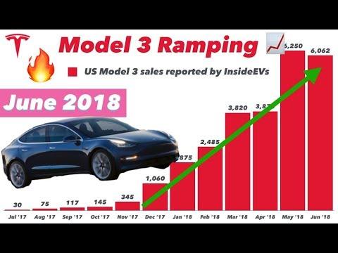 Model 3 = Best Selling US EV 🇺🇸⚡ of June 2018 🔥