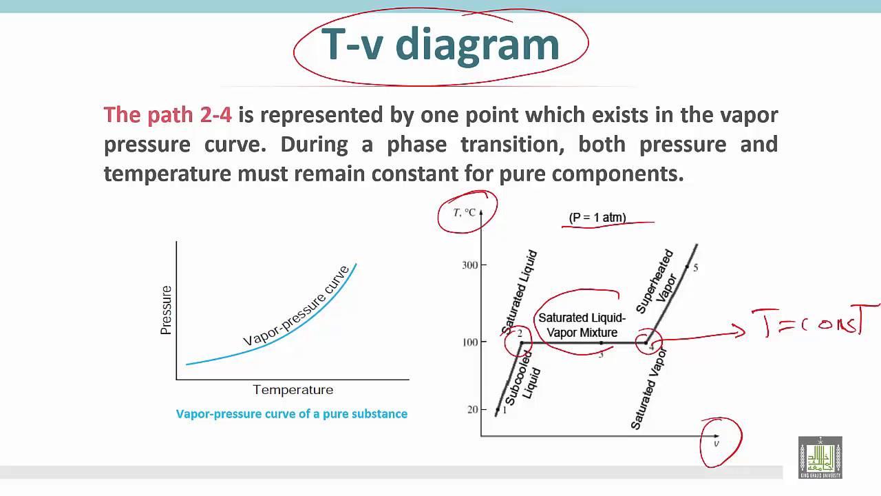 thermodynamics 1 c3 l5 comparison of t v diagram p v diagram and vapor pressure curve [ 1280 x 720 Pixel ]