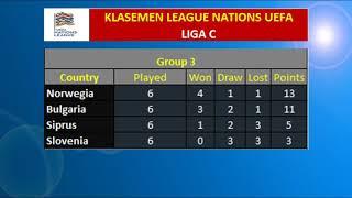 Download Video Hasil & Klasemen Liga Nations UEFA 20 November  2018 Uefa Nations League MP3 3GP MP4