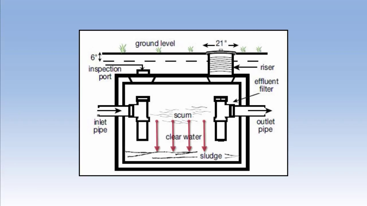 medium resolution of septic system basics