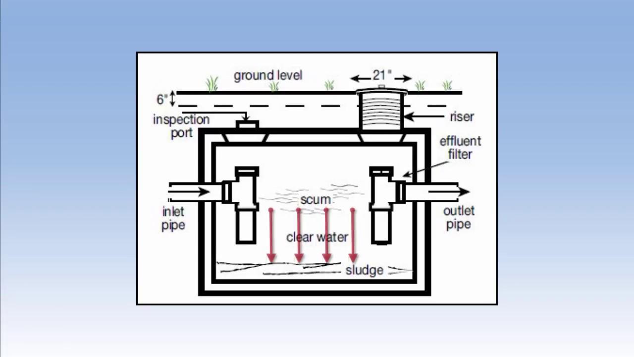 septic system basics [ 1280 x 720 Pixel ]
