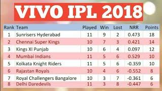 VIVO IPL 2018 POINT TABLE LIST AS ON 11TH MAY 2018