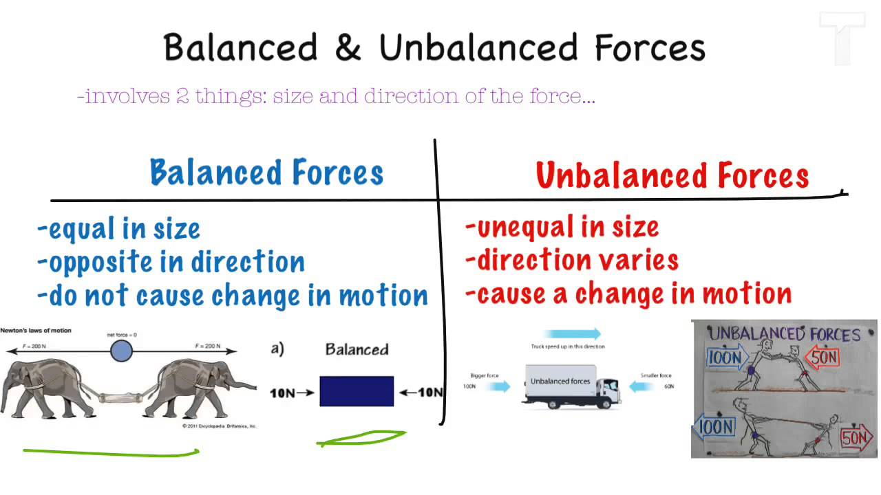 Force Motion Unbalanced Forces Youtube