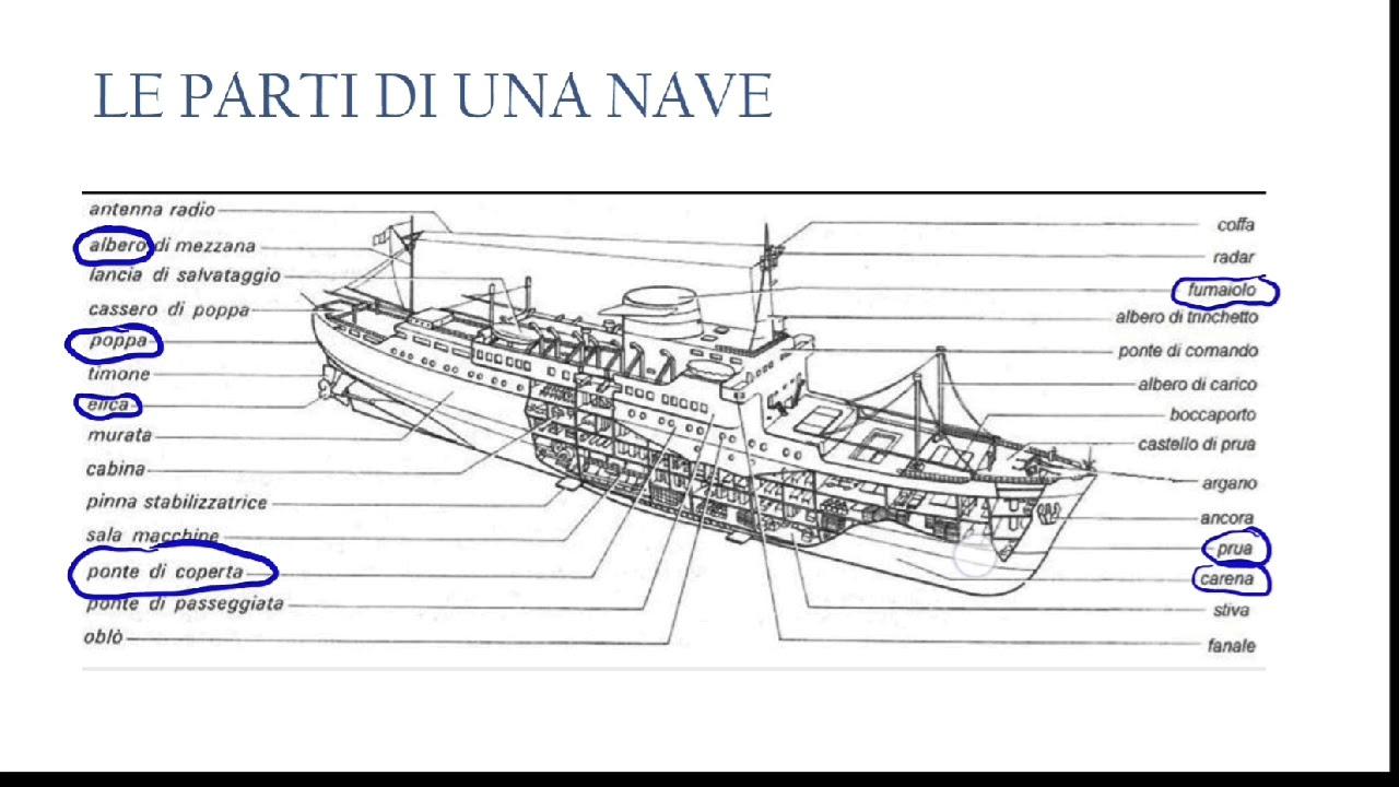 Parti Di Una Barca introdursi al modellismo navale 1.0: le parti di una nave