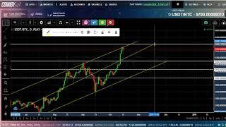 Bitcoin (BTC) Price Live Analysis - #Live Simple Pattern Draw - In Hindi