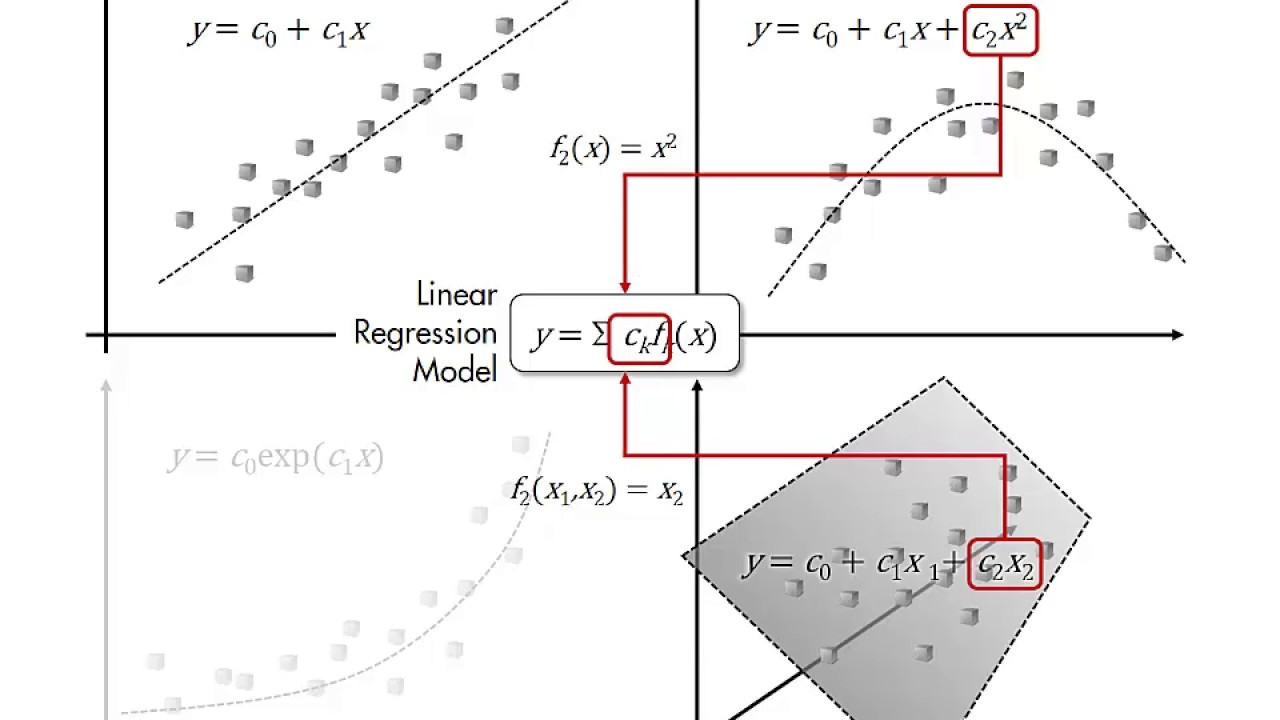 Machine Learning: What is Linear Regression?