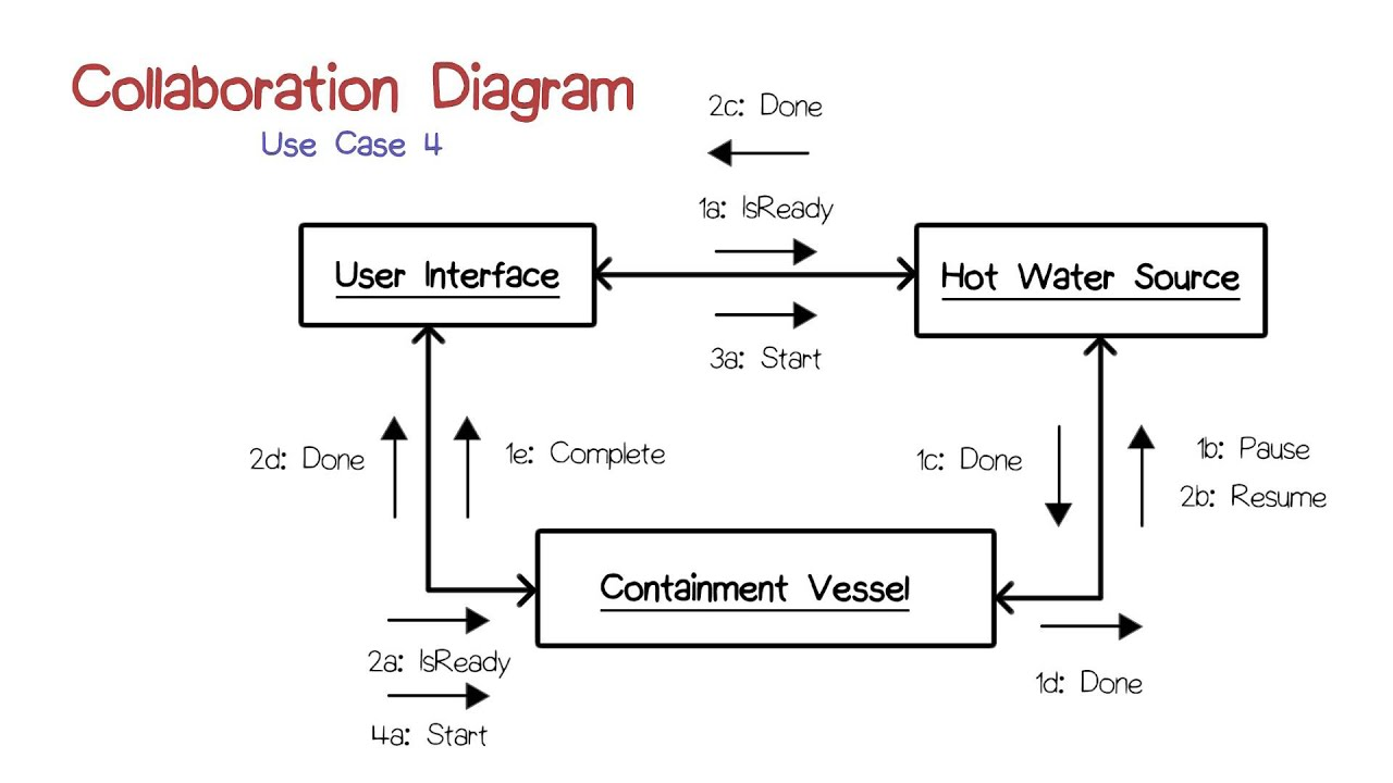 how to draw collaboration diagram in uml