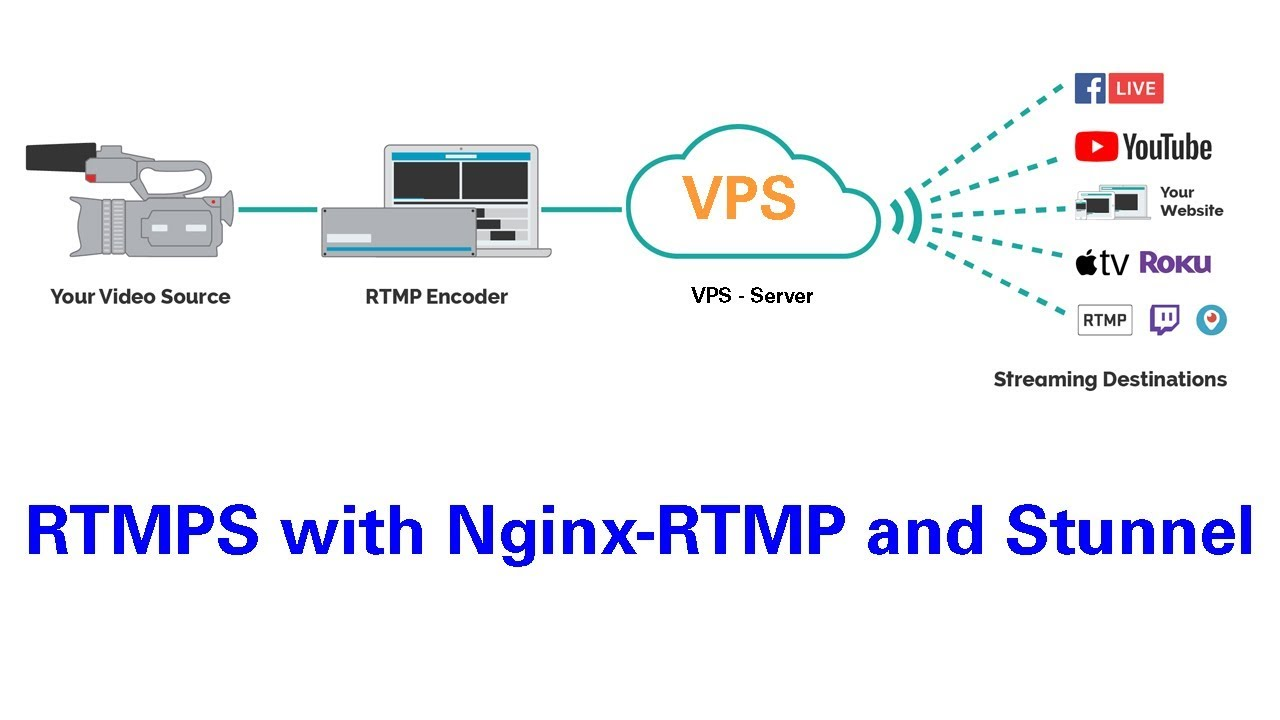 How to setup Facebook RTMPS streaming with OBS - Nginx-Rtmp - Stunnel -  OBS(open broadcast software)