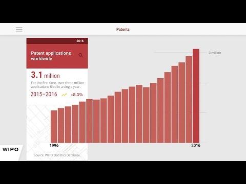 Global Patent Applications Soar in 2016