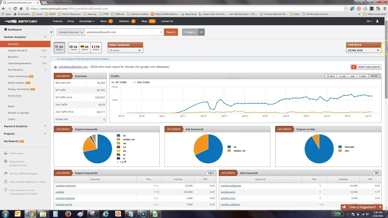 Semrush Competitor Analysis for Beginners