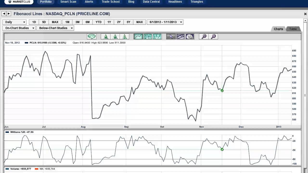 Top Technical Indicators - How To Use Fibonacci Retracements