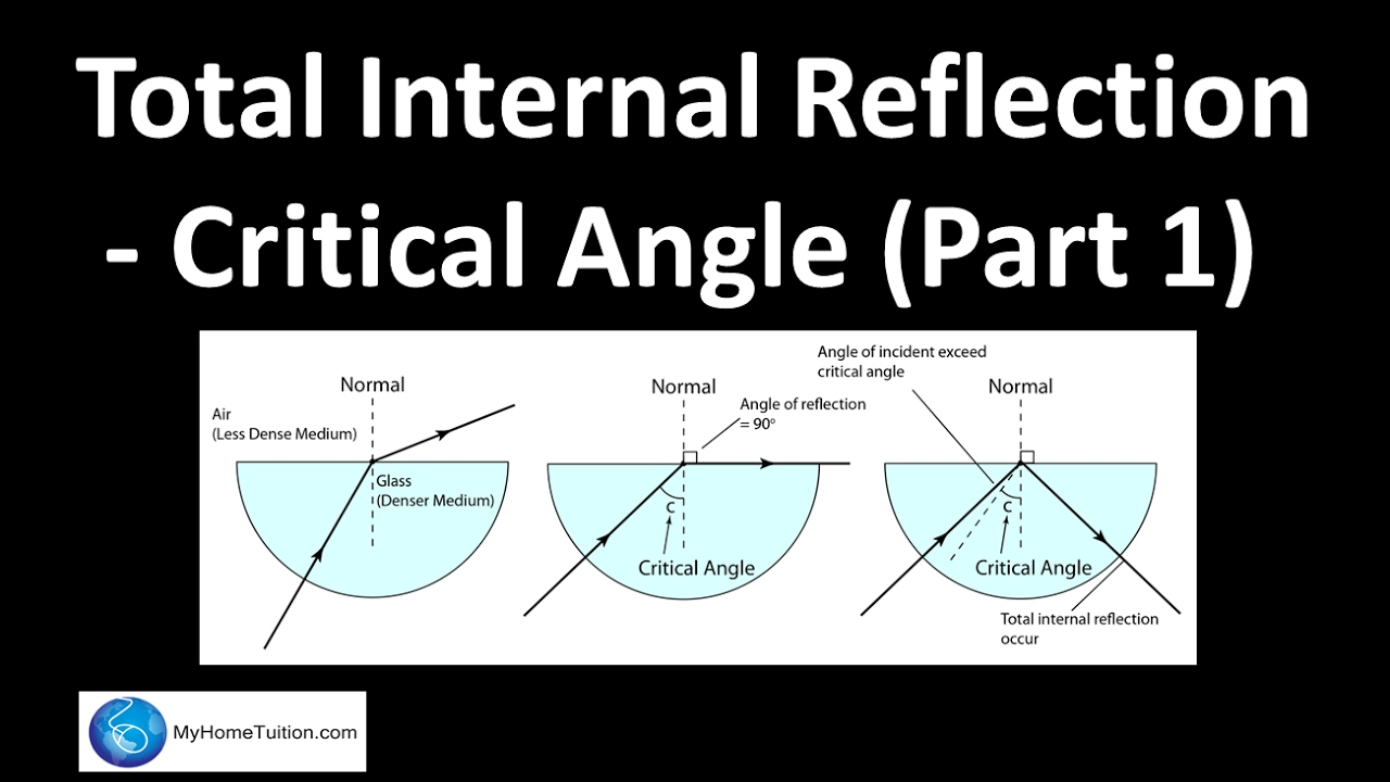 Total Internal Reflection - Critical Angle (Part 1) | Light - YouTube
