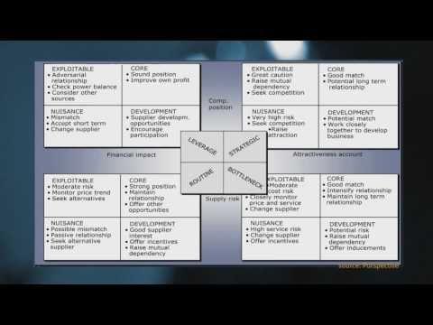 CollegeTourPurchasing Video 11 Purchasing Portfolio Management
