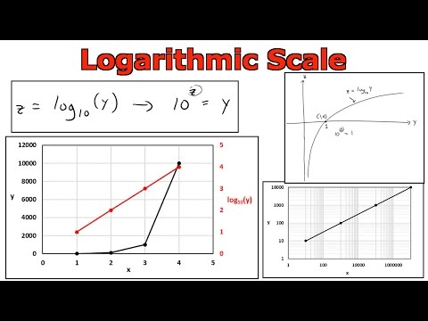 Logarithmic Scale: Graphing in Microsoft Excel