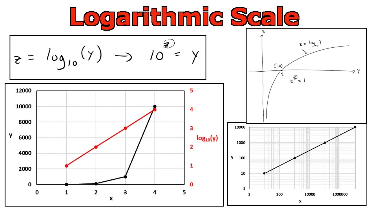 Logarithmic Scale Graphing In Microsoft Excel Youtube