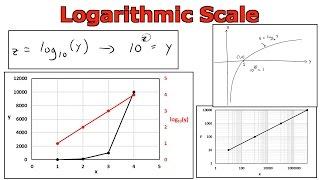 L'Échelle logarithmique: Graphique dans Microsoft Excel