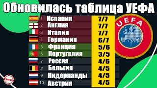 Обновлена таблица коэффициентов УЕФА 23 10 20