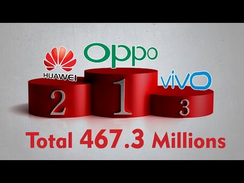 Top 5 Smartphones Sold in China - OPPO Beats Apple, Xiaomi and Vivo