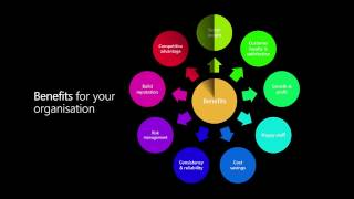 Introduction to Dynamics CRM 2016