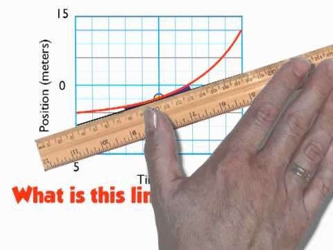 Finding slope on a curve youtube finding slope on a curve ccuart Images