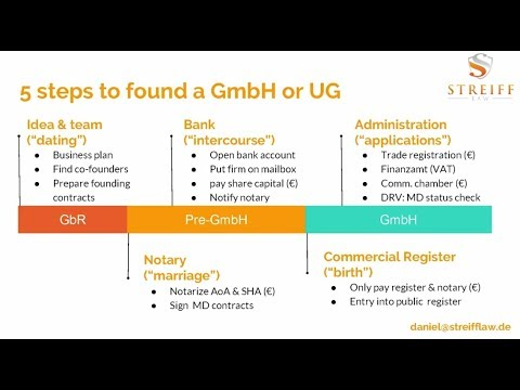 Steps of founding your GmbH or UG