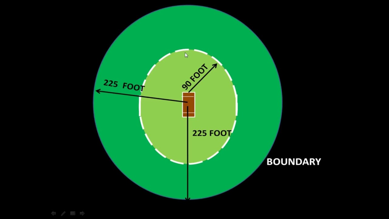 cricket ground measurement in hindi pitch to boundary distance [ 1280 x 720 Pixel ]
