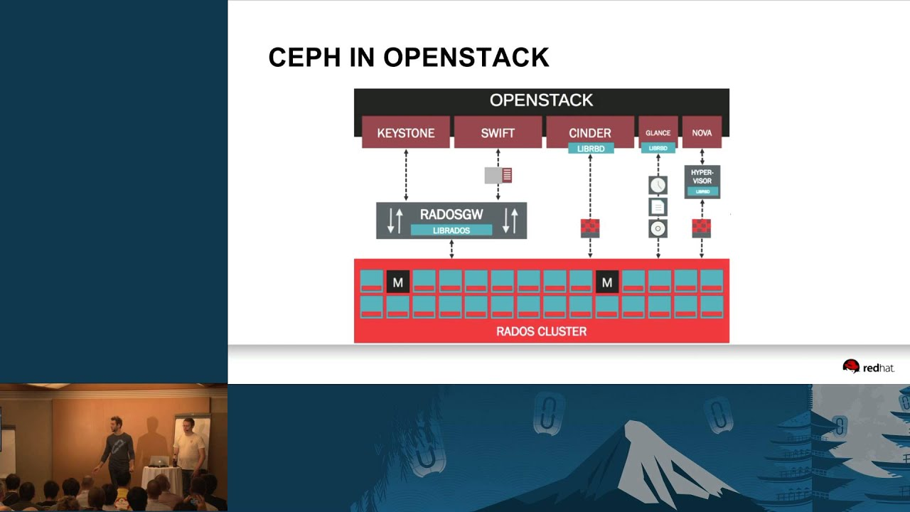 Ceph and OpenStack: Current Integration and Roadmap