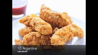 Top 10 chicken meat producing countries