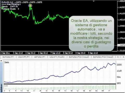 30000€ DI PROFITTO IN UN ANNO: FOREX EXPERT ADVISOR BY FOREXMBTRADING