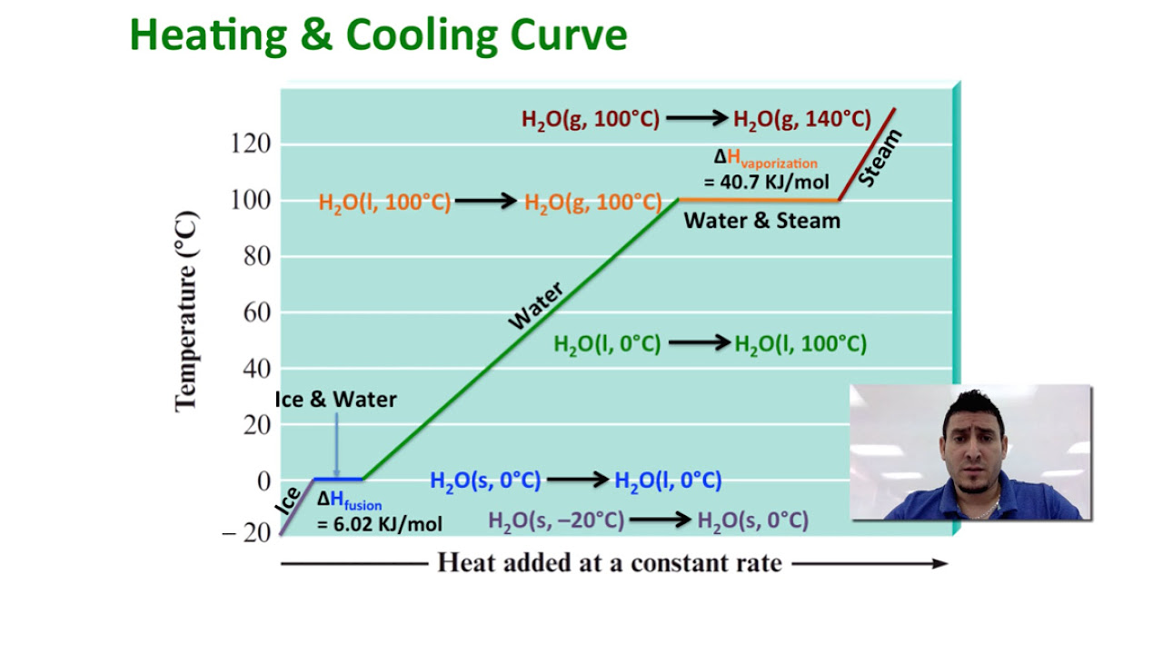All Grade Worksheets Heating Cooling Curve Worksheet Answers – Heating Cooling Curve Worksheet