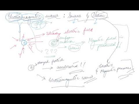Nature of Electromagnetic Wave Part 1 | Class 12 Physics Electromagnetic  Waves