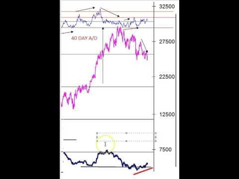Nifty In Maximum Panic Zone India charts Rohit Srivastava