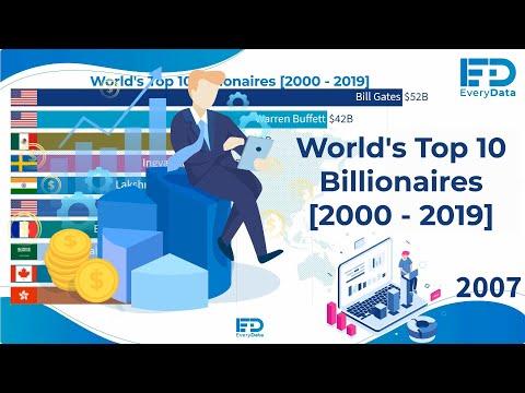 World's Top 10 Billionaires [2000 - 2019]