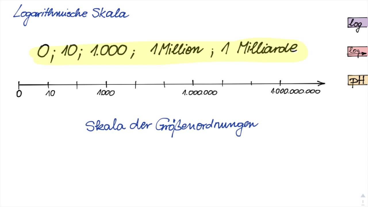 Logarithmische Skala einfach erklärt - YouTube