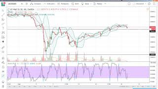 DOW Jones 30 and NASDAQ 100 Technical Analysis for February 20, 2018 by FXEmpire.com