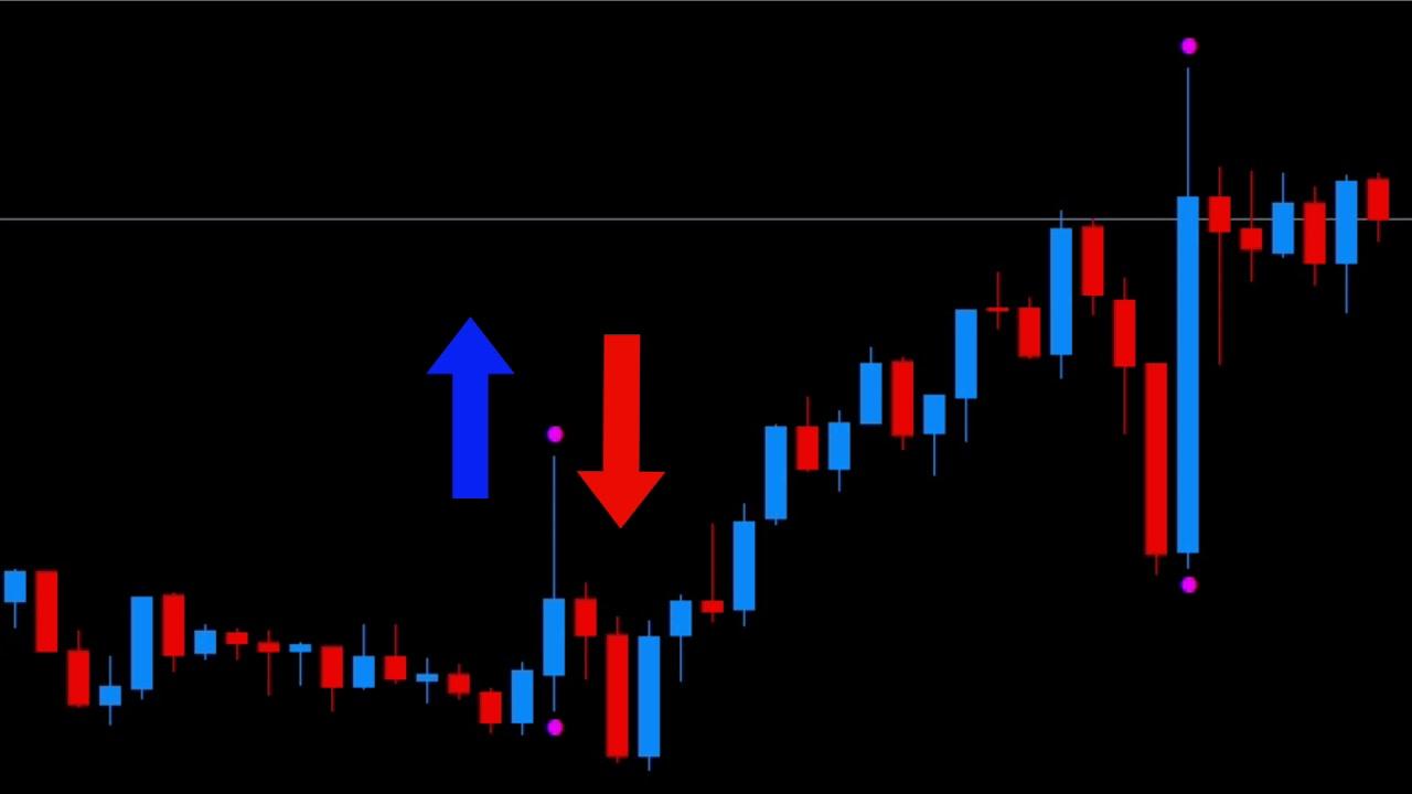 Mt5 Indicator Dynamic Volatility Indicator For Mt5 Youtube
