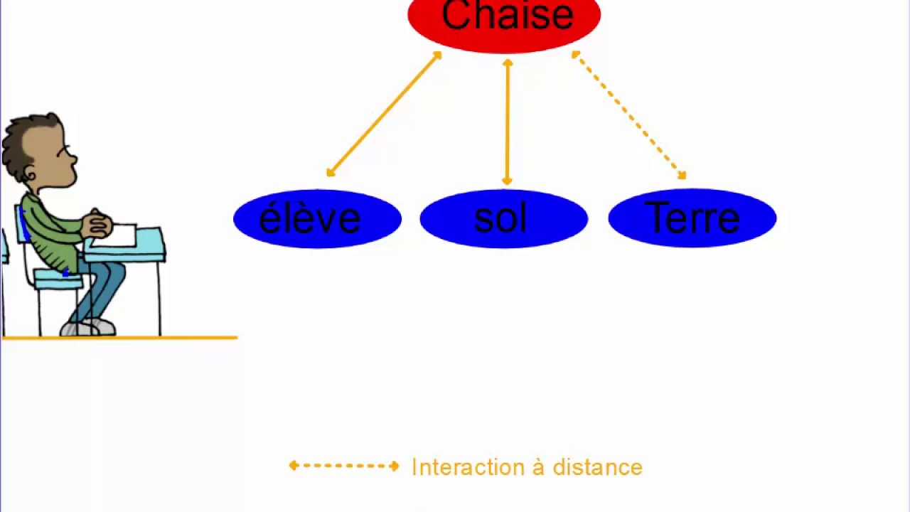 Diagramme Objet Interaction
