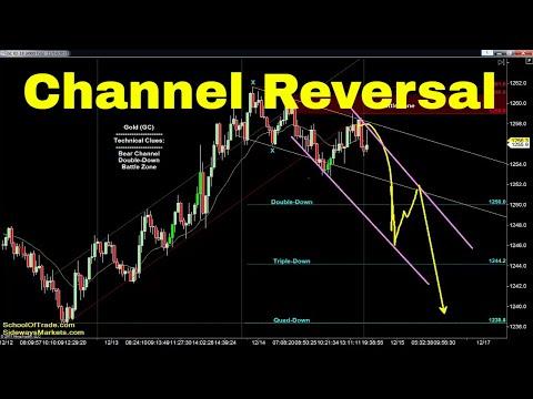 Channel Reversal Strategy   Crude Oil, Emini, Nasdaq, Gold & Euro