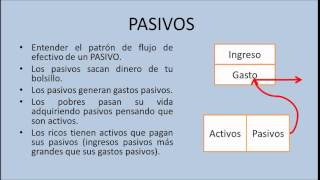 Educación Financiera - Activos y pasivos-¿Mi casa es un activo?