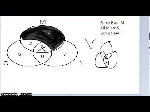 venn diagrams logic youtube 2 Circle Venn Diagram
