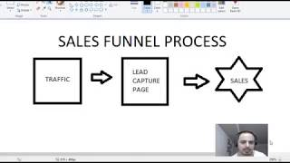 How To Make Money Online The Sales Funnel Proccess Marketing Tools
