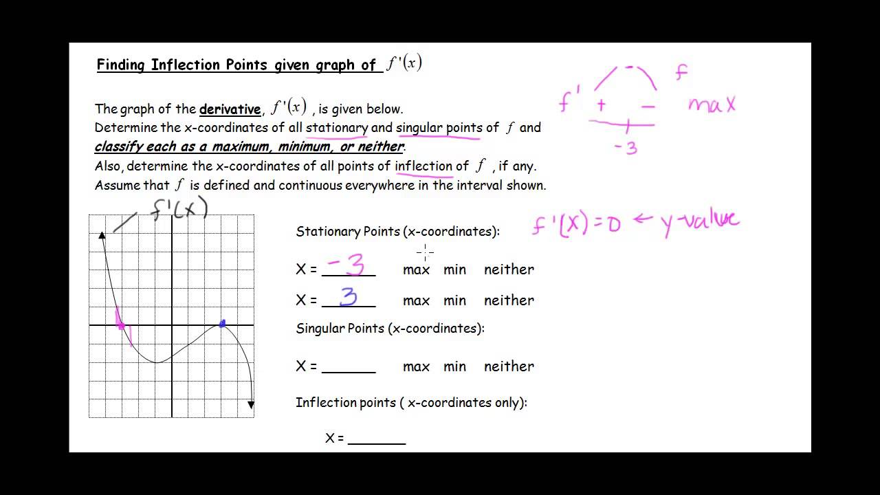 Finding max/min/inflection pts given the graph of f '(x) or f ''(x ...