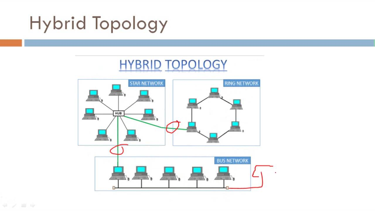hybrid topology networking youtube network cable wiring diagram hybrid network diagram [ 1280 x 720 Pixel ]