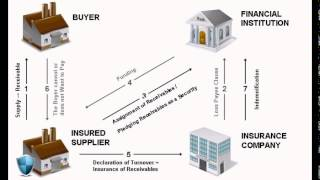 WHAT IS TRADE CREDIT INSURANCE?