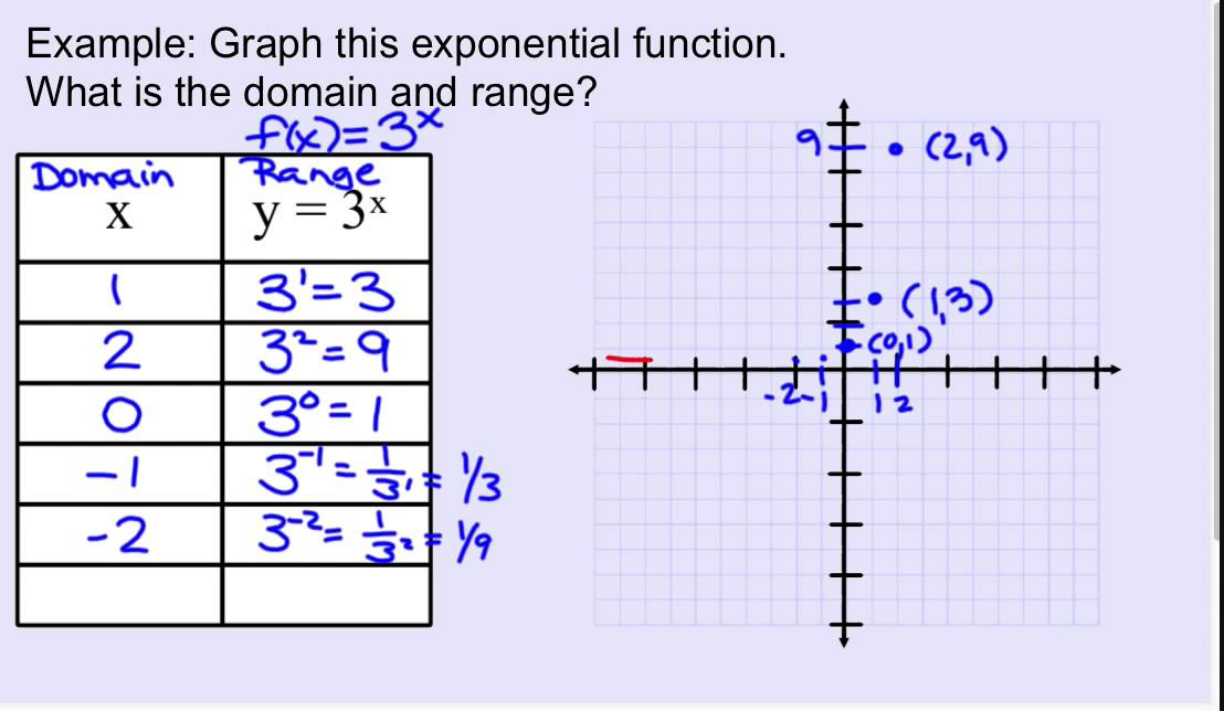 graphing an exponential function with identify domain ...