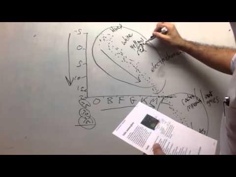 The Hertzsprung-Russell Diagram, Stellar Metamorphosis