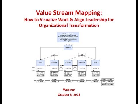value-stream-mapping:-how-to-visualize-work-&-align-leadership-for-organizational-transformation