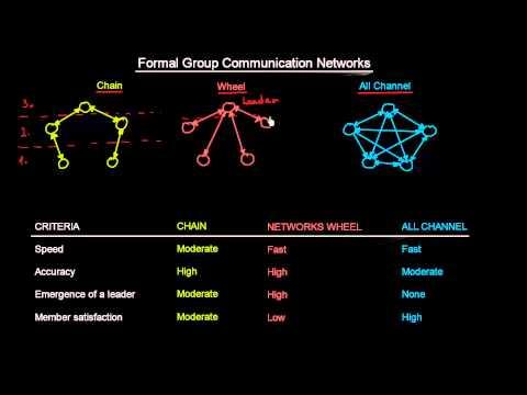10.4 Formal Group Communication Networks